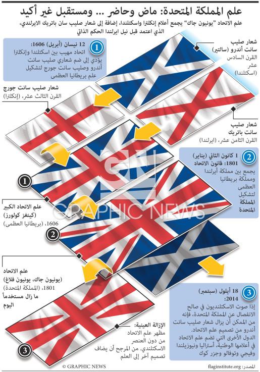 التغير المحتمل في علم الاتحاد infographic