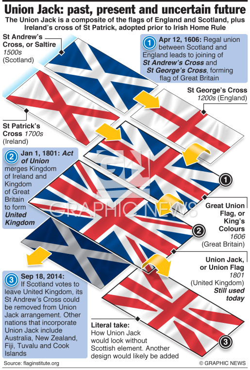 "How the ""Union Jack"""" evolved"" infographic"