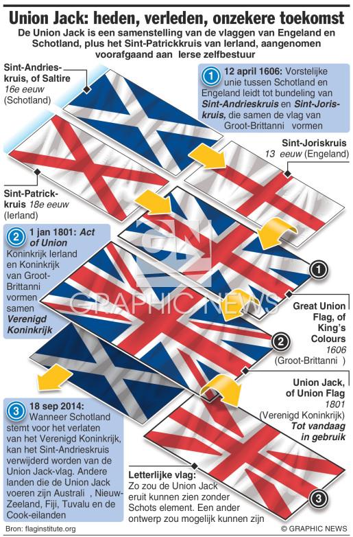 Mogelijke gevolgen voor Britse vlag infographic