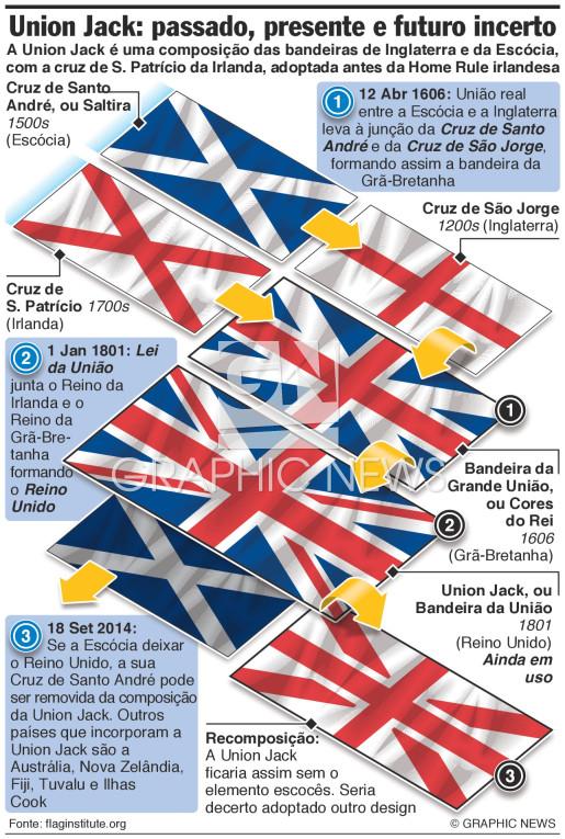 Implicações na bandeira Union Jack infographic