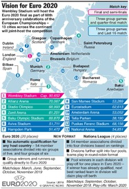 SOCCER: Vision for Euro 2020 infographic