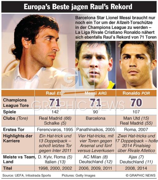Fussball Ronaldo Und Messi Jagen Raul S Rekord 2 Infographic
