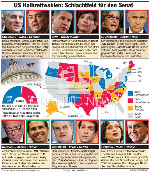 Kampf um den Senat infographic
