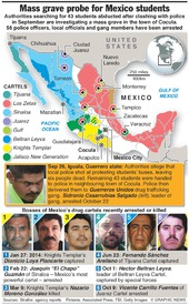 MEXICO: Abducted students infographic
