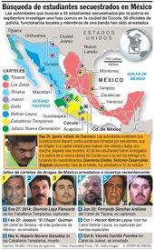 MÉXICO: Estudiantes secuestrados infographic