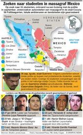 MEXICO: Zoeken naar ontvoerde studenten in massagraf infographic