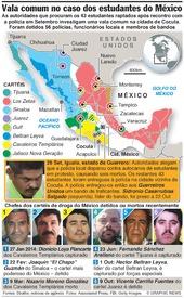MÉXICO: Estudantes raptados infographic