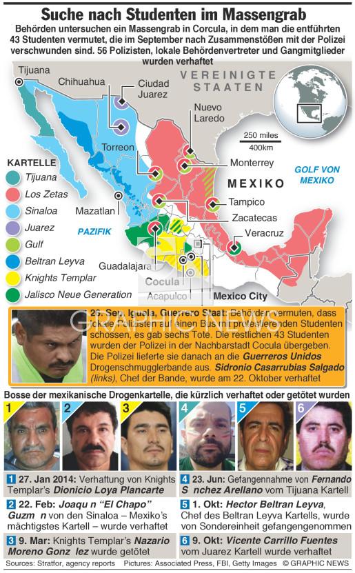 Entführte Studenten infographic