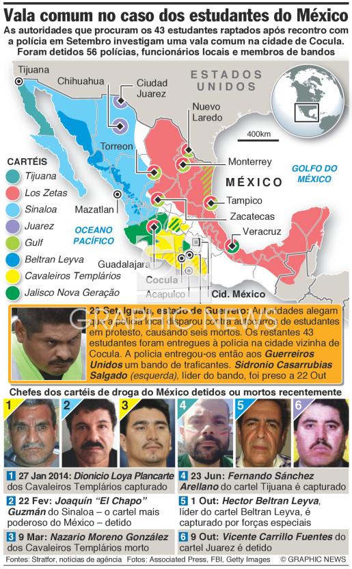 Estudantes raptados infographic