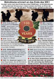 ENDE VON WK1: Mohnblumen und Tag des Gedenkens  (1) infographic
