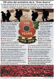 CENTENARIO DE LA I GUERRA MUNDIAL: La amapola y el Día de la Remembranza (1) infographic