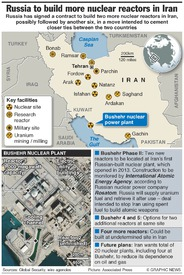IRAN: Russia to build new nuclear reactors infographic