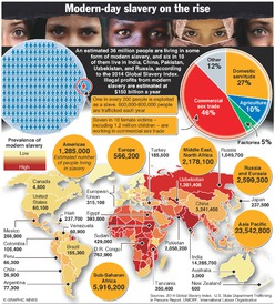 TRAFFICKING: Modern-day slavery on the rise infographic
