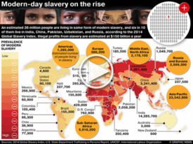 SLAVERY: Modern-day slavery on the rise iGraphic infographic