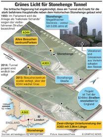 KONSERVIERUNG: Stonehenge Tunnel infographic