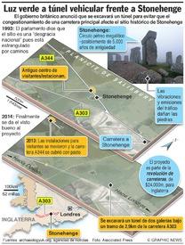 CONSERVACIÓN: Túnel en Stonehenge infographic