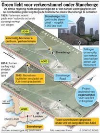 MONUMENT: Verkeerstunnel onder Stonehenge infographic