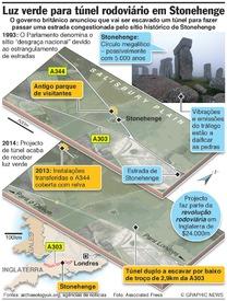 CONSERVAÇÃO: Túnel em Stonehenge infographic
