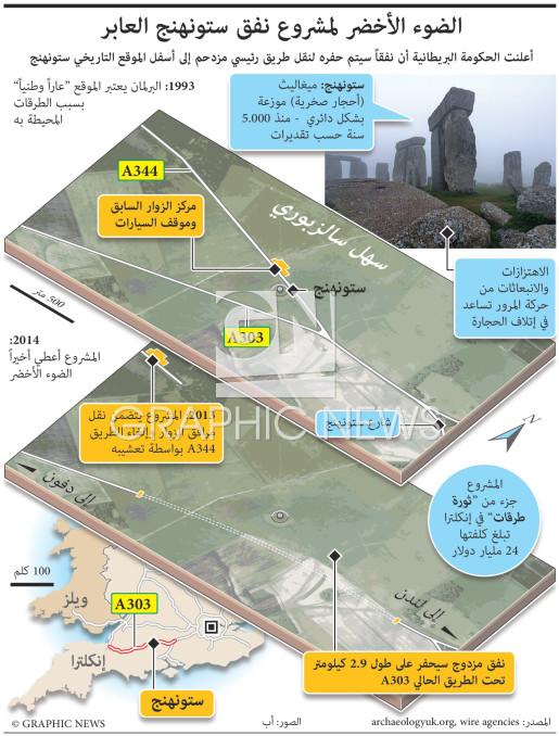 نفق ستونهنج infographic