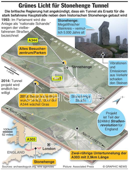Stonehenge Tunnel infographic