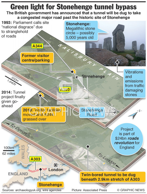 Stonehenge tunnel infographic