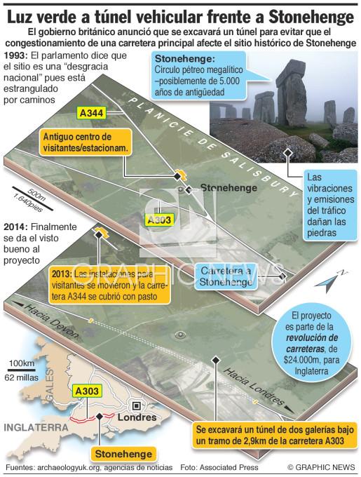 Túnel en Stonehenge infographic