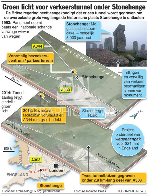 Verkeerstunnel onder Stonehenge infographic