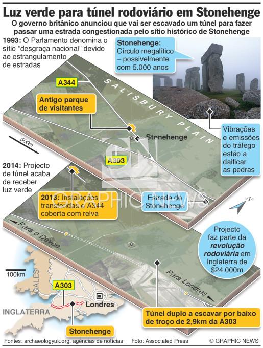 Túnel em Stonehenge infographic