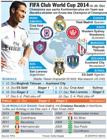FUßBALL: FIFA Club World Cup 2014 infographic