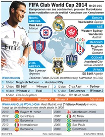 VOETBAL: FIFA Club World Cup 2014 infographic