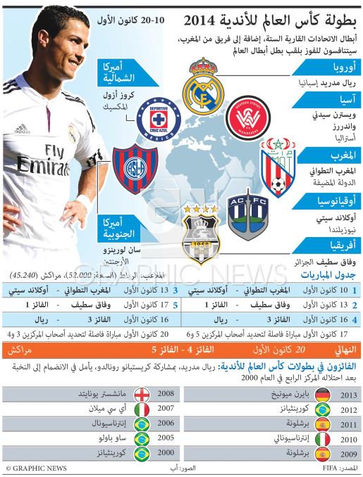 بطولة كأس العالم للأندية 2014 infographic