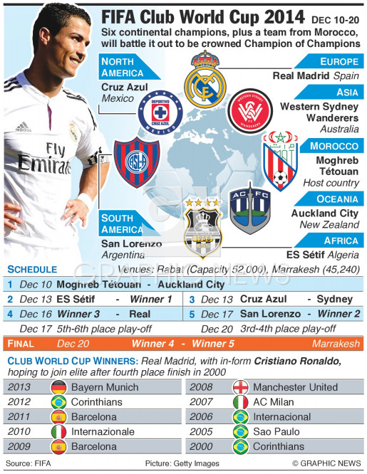 FIFA Club World Cup 2014 infographic