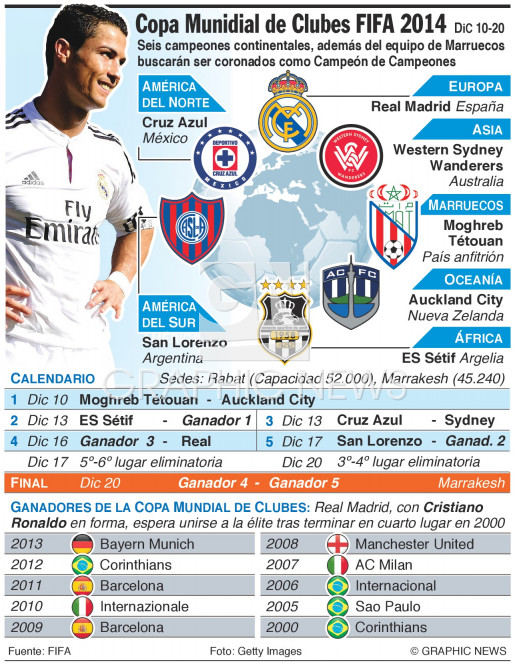 Copa Mundial de Clubes FIFA 2014 infographic