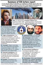 U.S.: CIA torture report summary  infographic