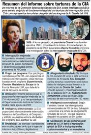 EUA: Resumen del informe sobre torturas de la CIA infographic