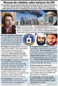 EUA: Resumo do relatório sobre torturas da CIA infographic