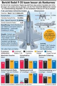 AVIATION: F-35 Leistungsvergleich infographic