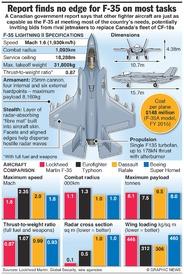 AVIATION: F-35 performance comparison infographic