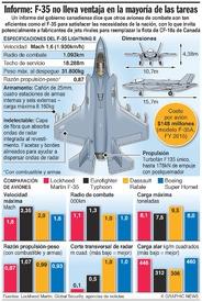 AVIACIÓN: Comparación de desempeño del F-35 infographic