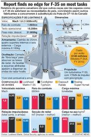 AVIAÇÃO: Comparação do F-35 com outros caças infographic