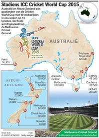 CRICKET: Stadions Cricket World Cup 2015 infographic