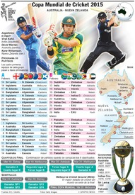 CRICKET: Copa Mundial 2015 - Programa infographic