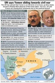 YEMEN: UN warns of civil war infographic