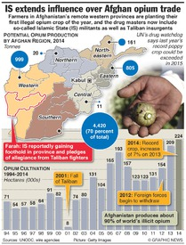 AFGHANISTAN: IS militants extend influence over opium trade infographic