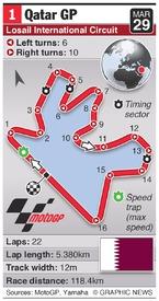 MOTOGP: Qatar Grand Prix (round 1) infographic