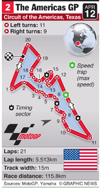 MOTOGP: The Americas Grand Prix (round 2) infographic