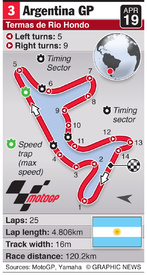 MOTOGP: Argentina Grand Prix (round 3) infographic