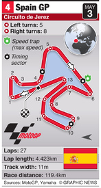MOTOGP: Spain Grand Prix (round 4) infographic