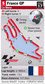 MOTOGP: France Grand Prix (round 5) infographic