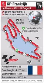 MOTOGP: France Grand Prix (round 5) infographic